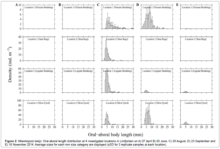 fisheries-aquaculture-Oral-aboral-length-distribution