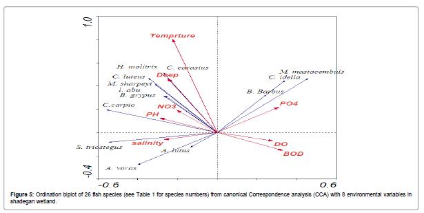 fisheries-aquaculture-Ordination-biplot-fish-species