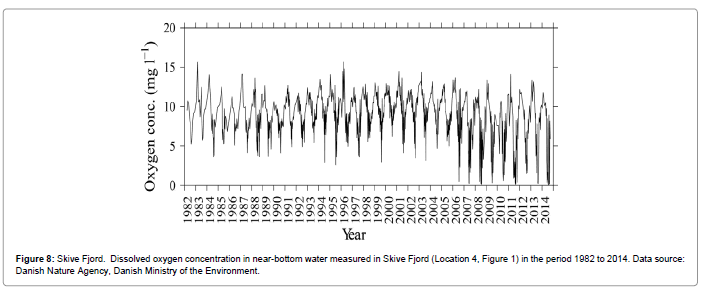 fisheries-aquaculture-Skive-Dissolved-oxygen-concentration