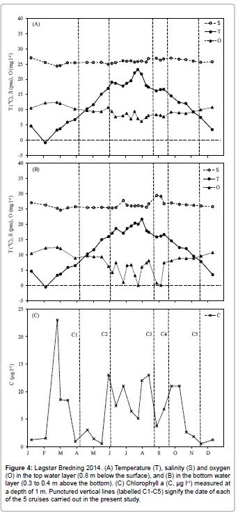 fisheries-aquaculture-Temperature-salinity-oxygen-water
