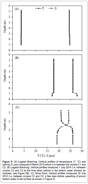 fisheries-aquaculture-Vertical-profiles-temperature