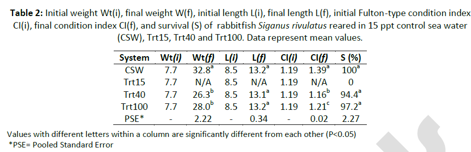 fisheries-aquaculture-final-weight