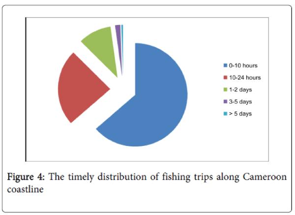 fisheries-aquaculture-fishing-Cameroon-Coastline