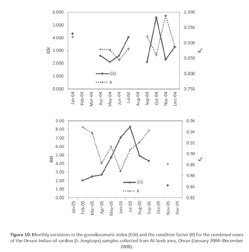 fisheries-aquaculture-gonadosomatic-index