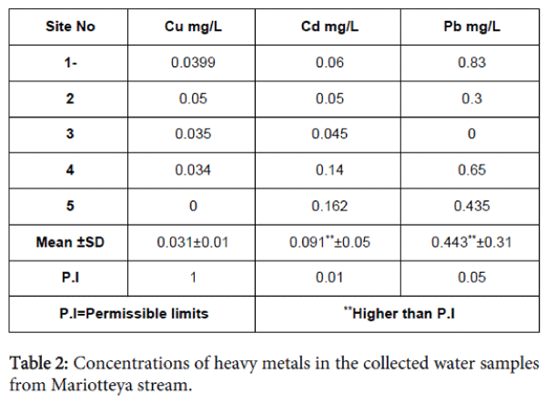 fisheries-aquaculture-heavy-metals-collected-water