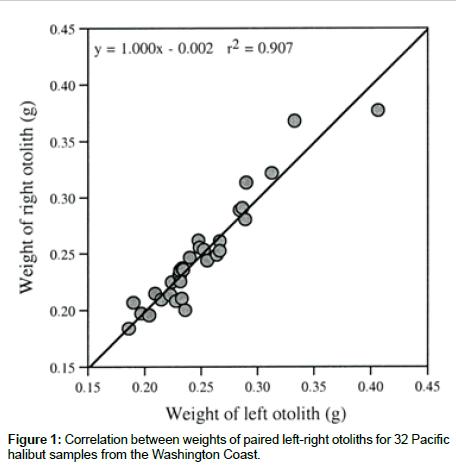 fisheries-aquaculture-journal-Correlation-between-weights