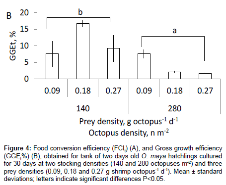 fisheries-aquaculture-journal-Food-conversion-efficiency