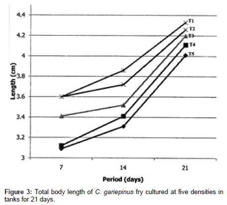fisheries-aquaculture-journal-Total-body-length