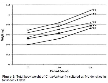 fisheries-aquaculture-journal-Total-body-weight