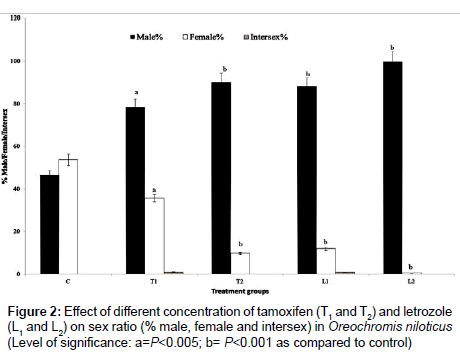 fisheries-aquaculture-journal-female-intersex