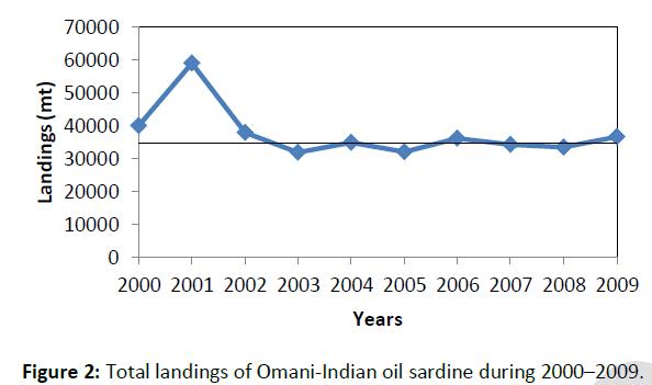 fisheries-aquaculture-landings-Omani-Indian-oil