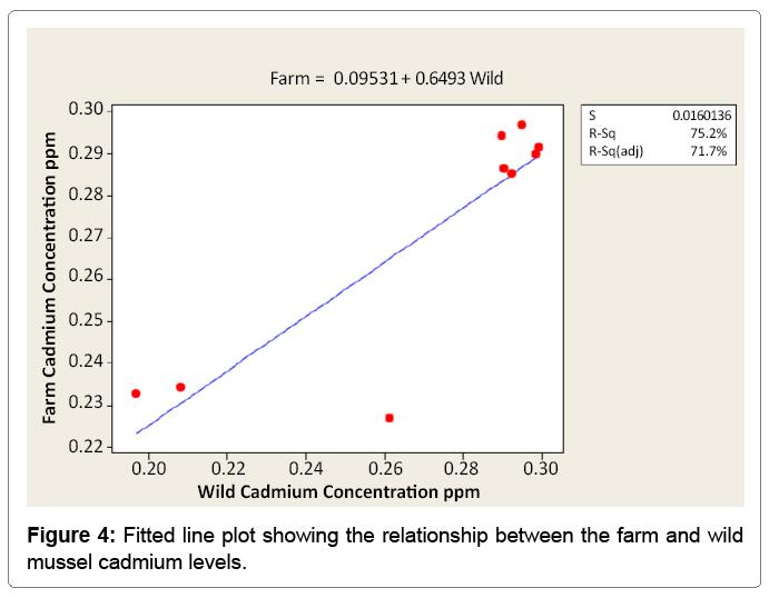 fisheries-livestock-cadmium-levels
