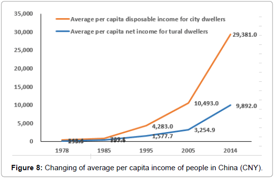fisheries-livestock-production-Changing-average-capita-income