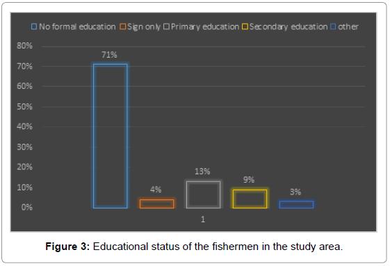 fisheries-livestock-production-Educational-status-fishermen