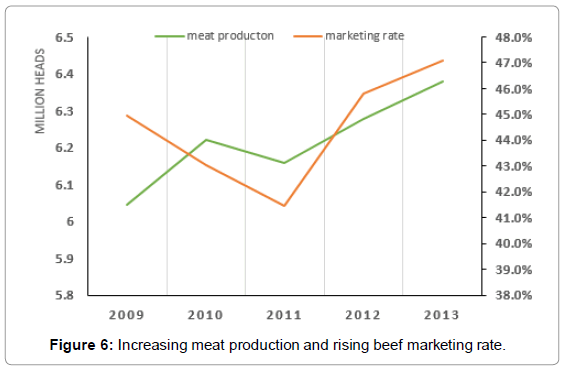 fisheries-livestock-production-Increasing-meat-production
