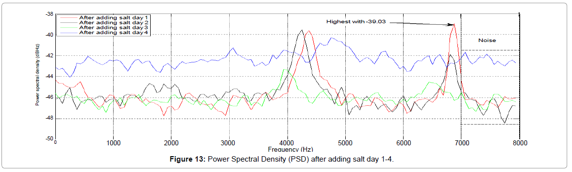 fisheries-livestock-production-Power-Spectral-Density-after-salt