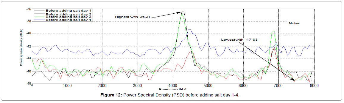 fisheries-livestock-production-Power-Spectral-Density-before-salt