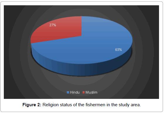 fisheries-livestock-production-Religion-status-fishermen