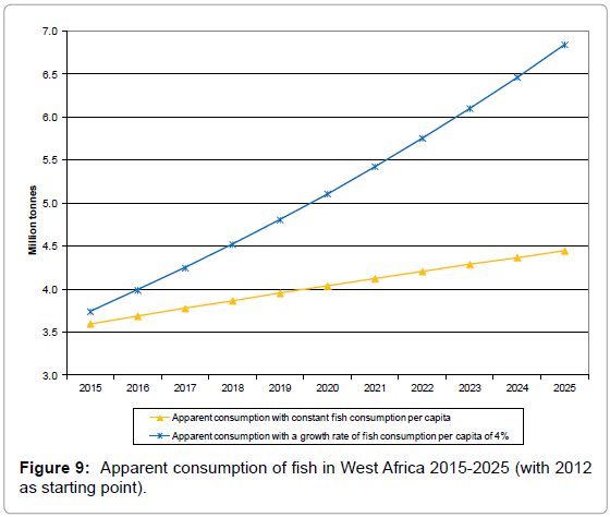 fisheries-livestock-production-apparent-consumption-fish