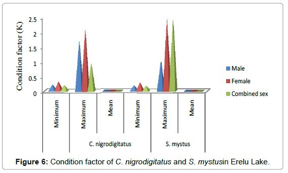 fisheries-livestock-production-condition-nigrodigitatus