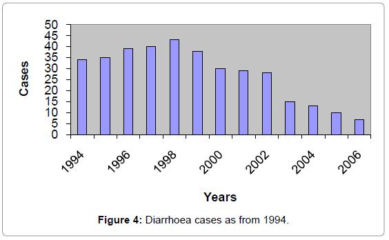 fisheries-livestock-production-diarrhoea-cases