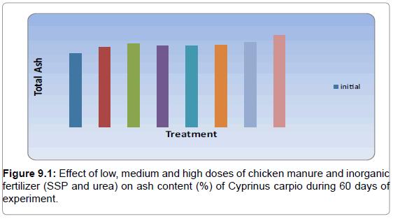 fisheries-livestock-production-effect-manure-ash-content