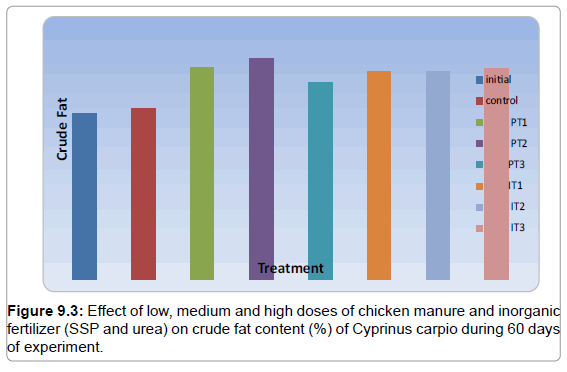 fisheries-livestock-production-effect-manure-crude-fat