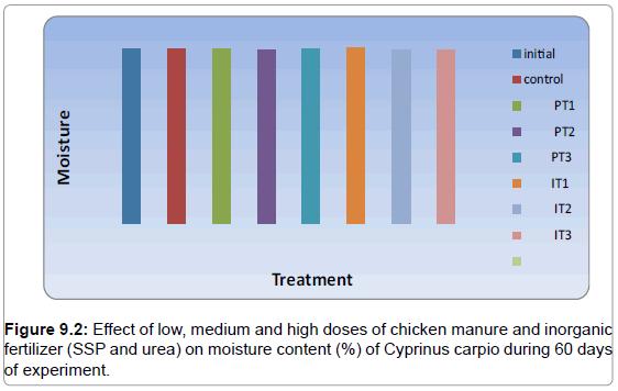 fisheries-livestock-production-effect-manure-moisture