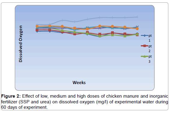 fisheries-livestock-production-effect-manure-oxygen