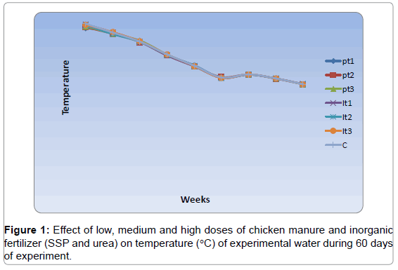 fisheries-livestock-production-effect-manure-temperature