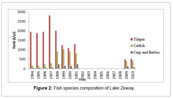 fisheries-livestock-production-fish-species