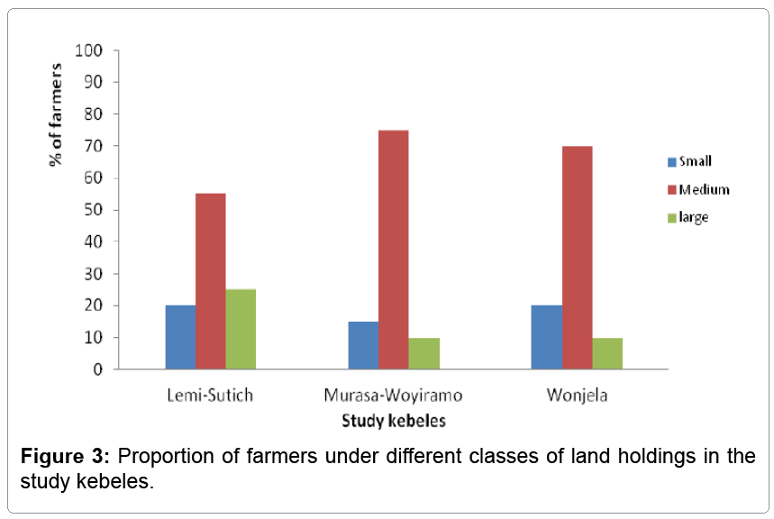 fisheries-livestock-production-land