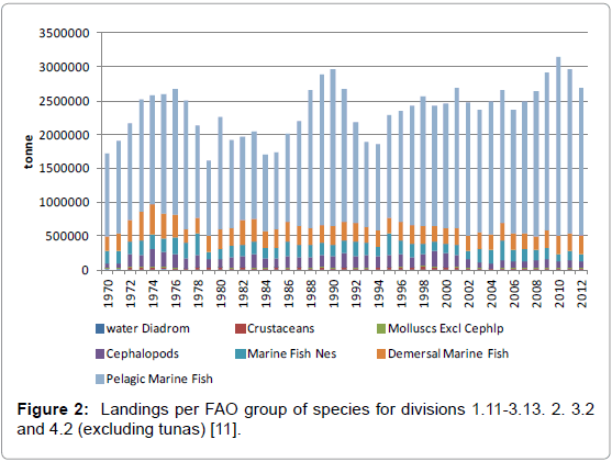 fisheries-livestock-production-landings-species-divisions
