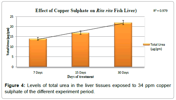 fisheries-livestock-production-levels-total-urea-liver