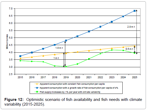 fisheries-livestock-production-optimistic-scenario-fish