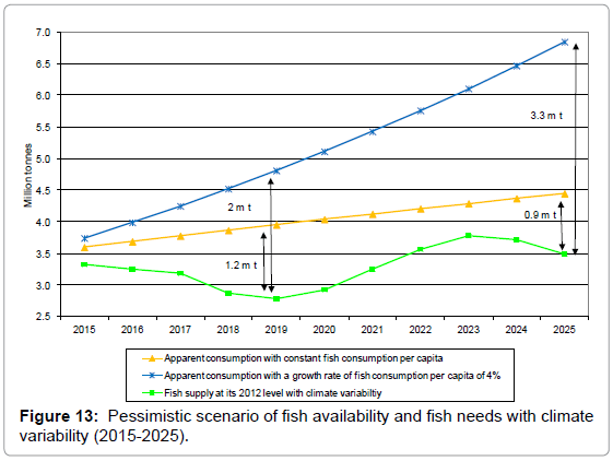 fisheries-livestock-production-pessimistic-scenario-fish