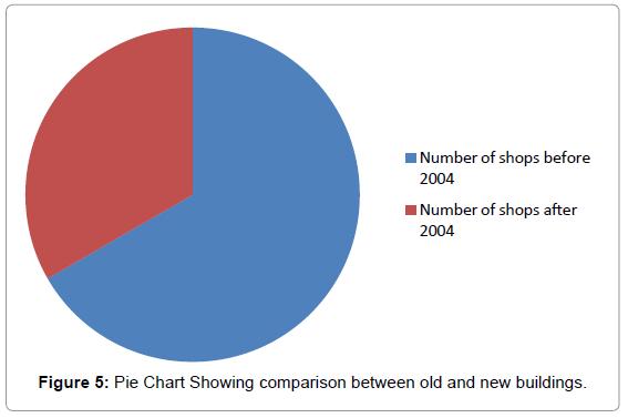 fisheries-livestock-production-pie-chart-buildings