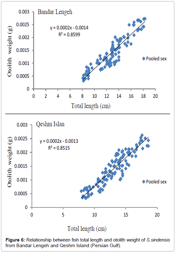 fisheries-livestock-production-relationship-qeshm