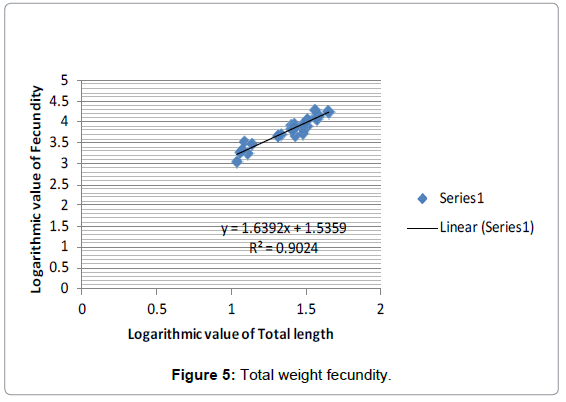 fisheries-livestock-production-total-weight-fecundity