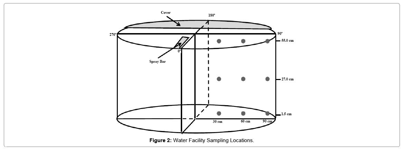 fisheries-livestock-water-facility-sampling