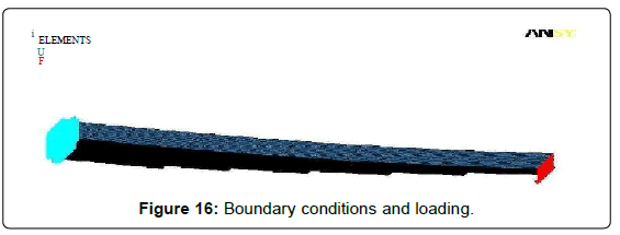 fluid-mechanics-Boundary-conditions-loading
