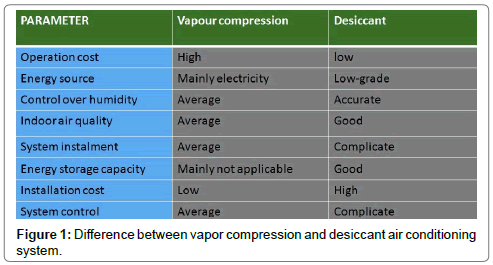 fluid-mechanics-Difference-vapor-compression-desiccant