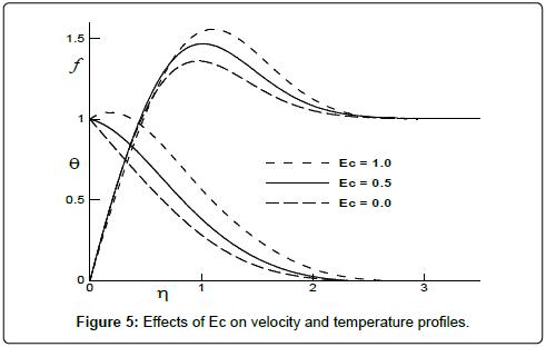 fluid-mechanics-Effects-Ec-velocity-temperature