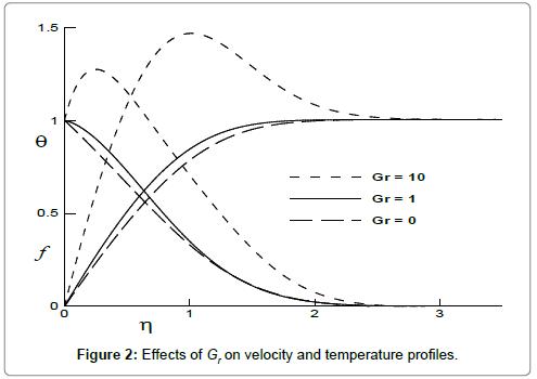 fluid-mechanics-Effects-Gr-velocity-temperature