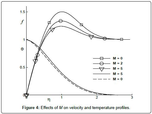 fluid-mechanics-Effects-M-velocity-temperature