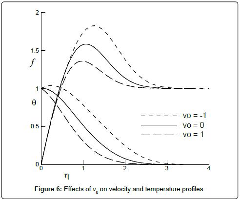fluid-mechanics-Effects-v0-velocity-temperature