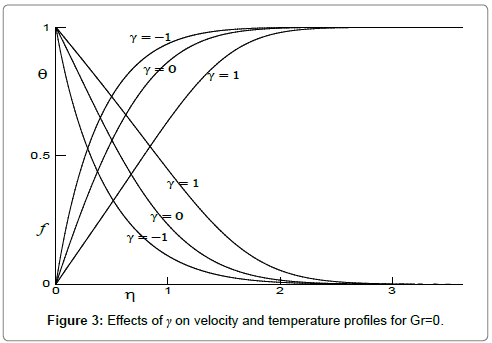 fluid-mechanics-Effects-velocity-temperature-Gr