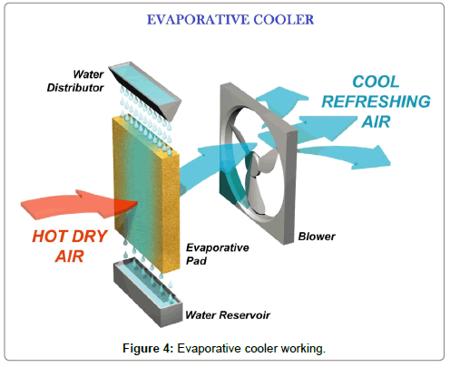 fluid-mechanics-Evaporative-cooler-working