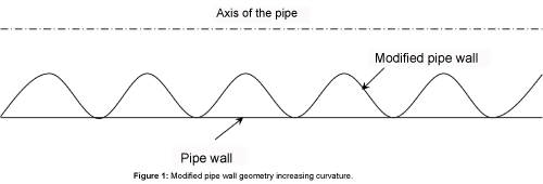 fluid-mechanics-Modified-pipe