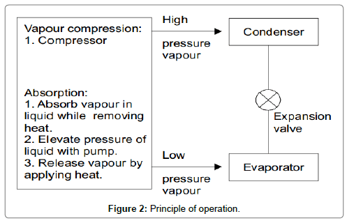 fluid-mechanics-Principle-operation